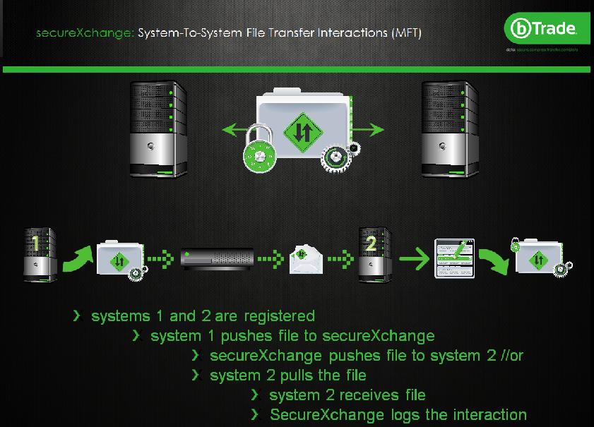 system file transfer