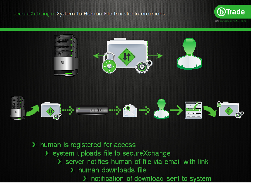 system to human file transfer 2